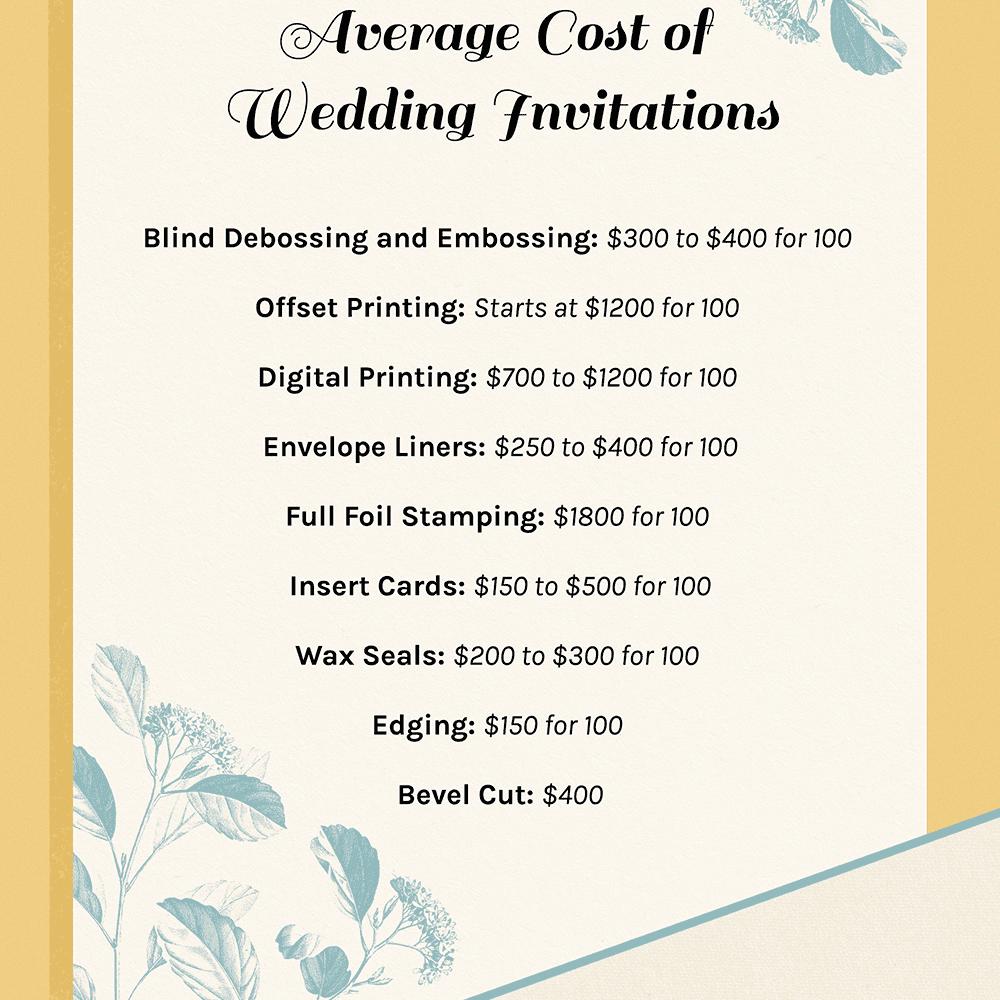 average cost of invitations