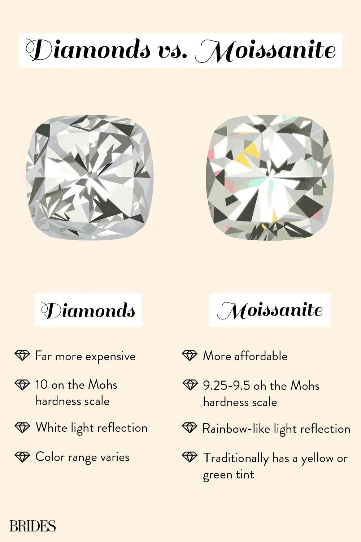 diamonds vs moissanite