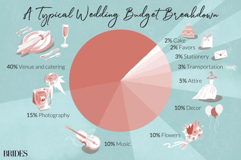 Typical Wedding Budget Breakdown
