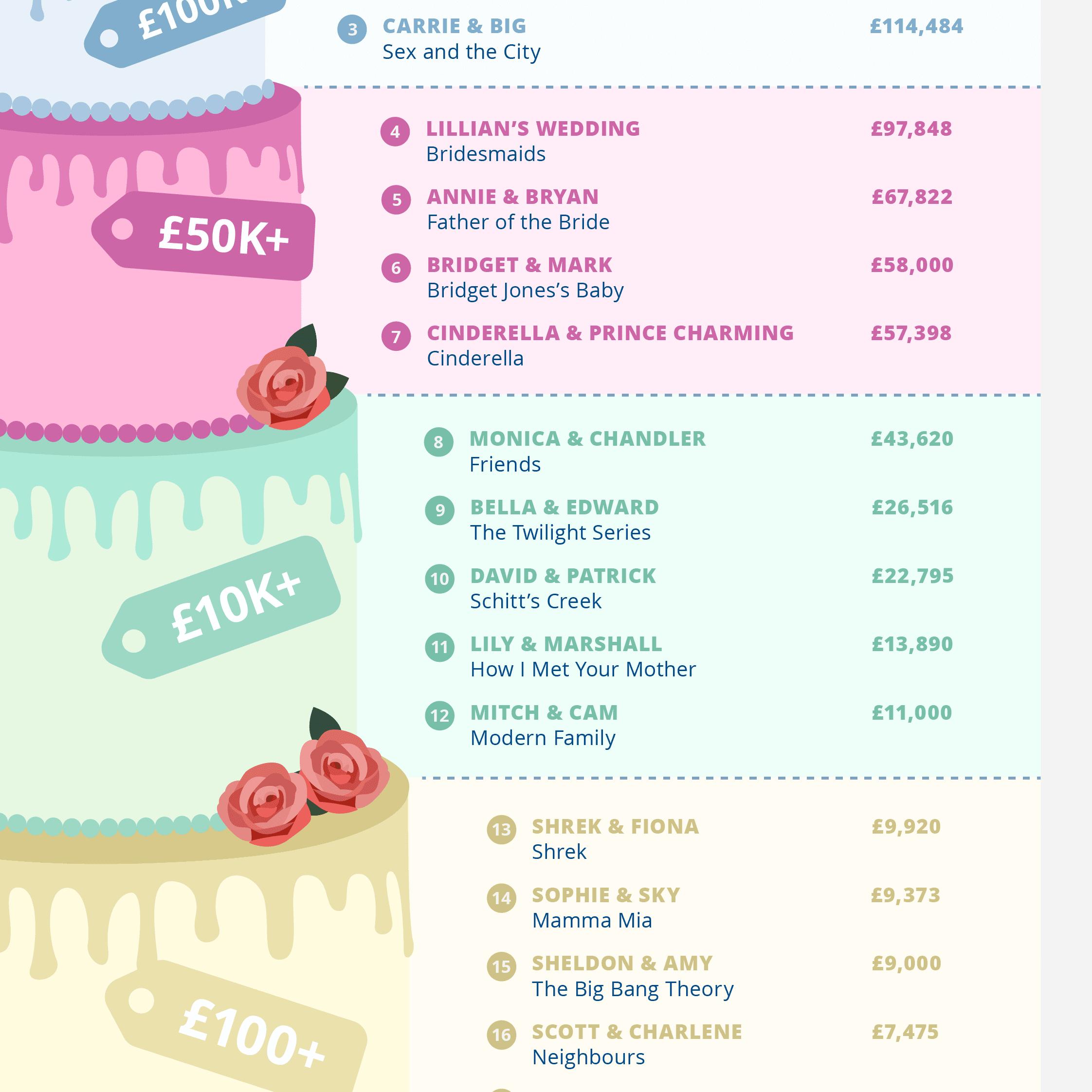 TV/Film Wedding Costs